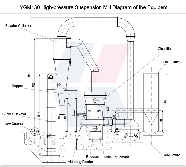 images of High-Pressure Suspension Mill Production Line